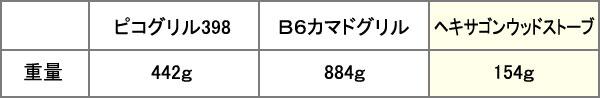 ピコグリル398B6カマドグリルヘキサゴンウッドストーブ重量